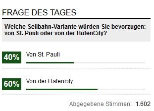 Ergebnis der Umfrage, von wo aus die Seilbahn starten soll (10.06.2013)